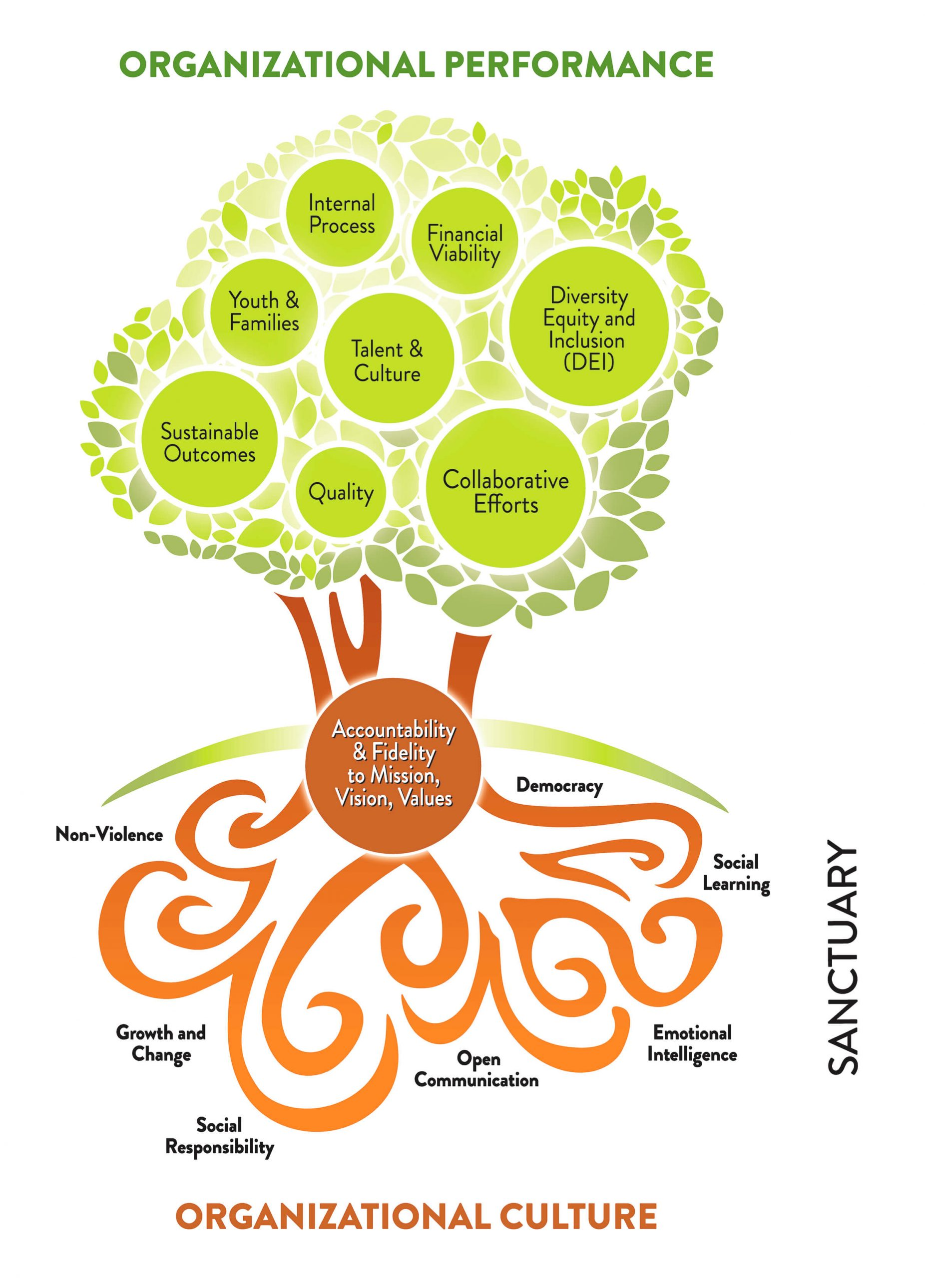 The guiding principles and the seven commitments of the Sanctuary Model